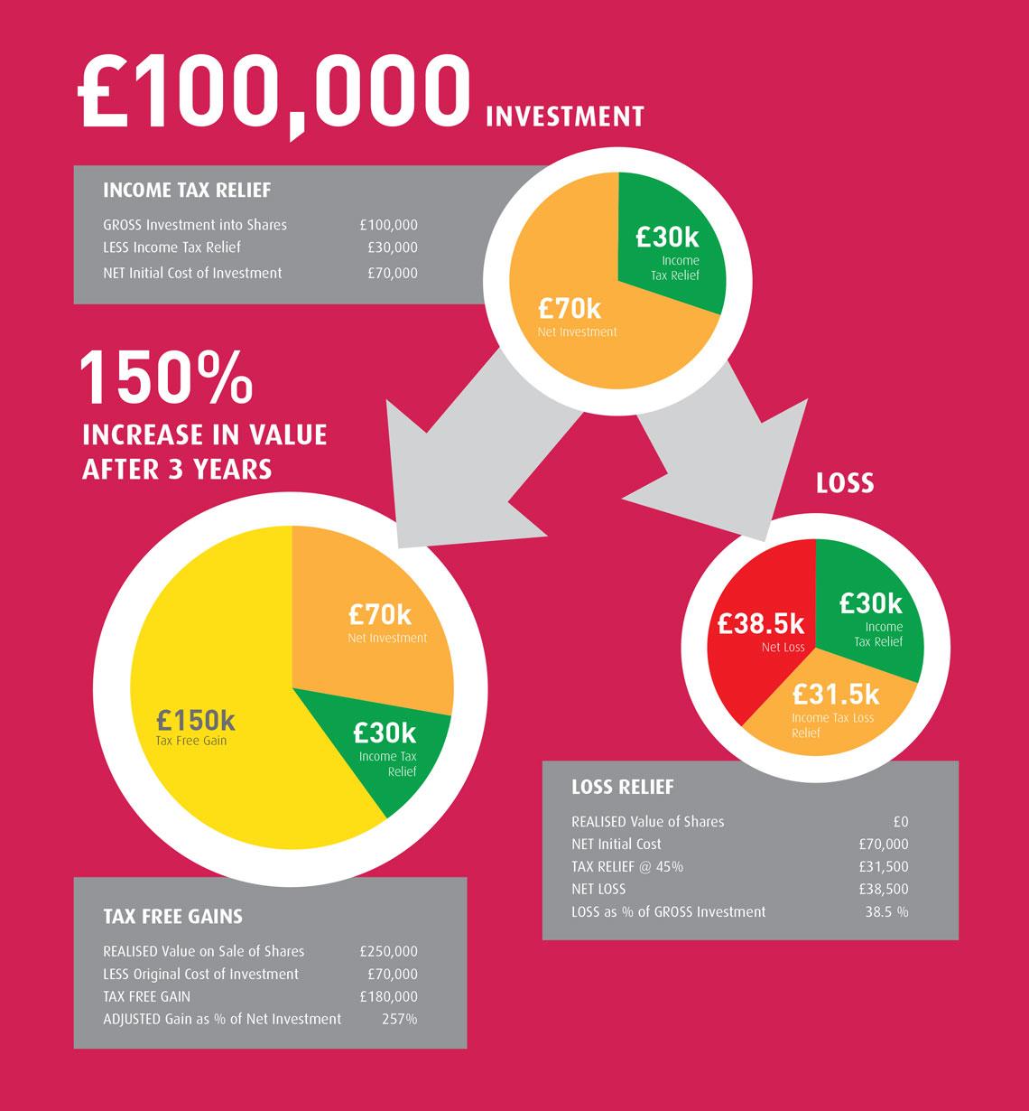 enterprise-investment-scheme-working-examples-1-2