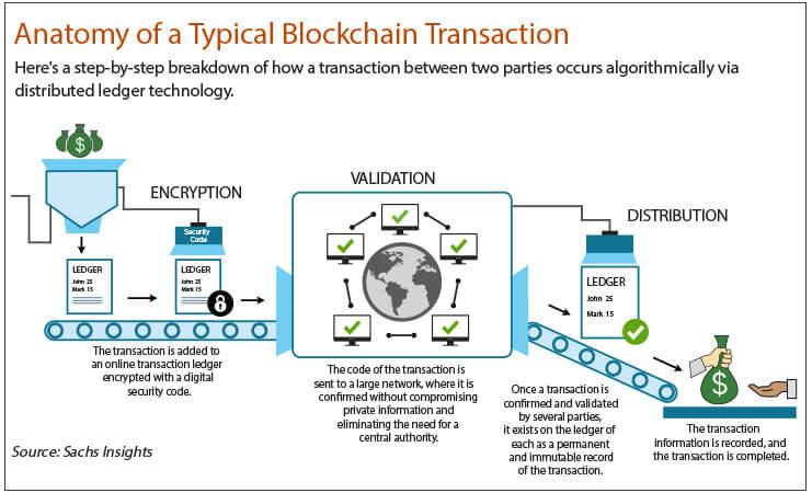 Blockchain Infographic 2