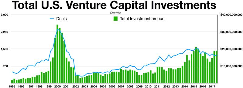 Total US Venture Capital