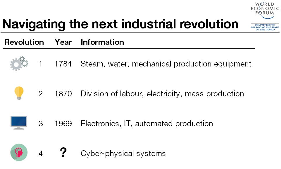 4th Industrial Revoltion