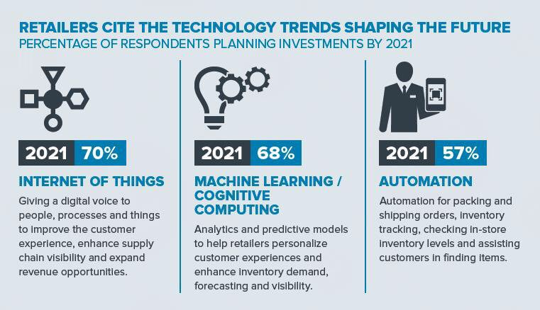 Technology trends shaping our future