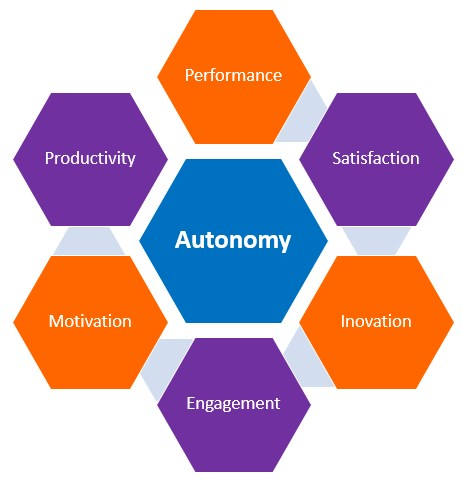 Autonomy improving performance with motivation and satisfaction