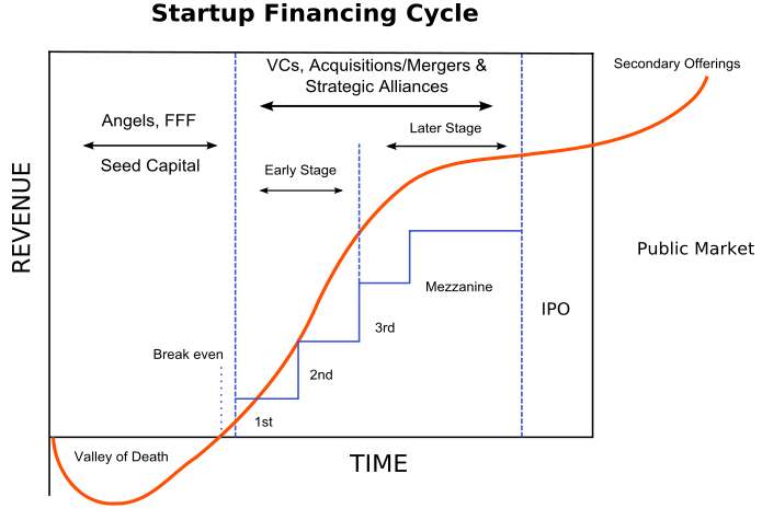 Startup Financing Cycle