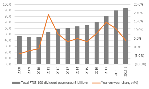 This image has an empty alt attribute; its file name is FTSE-100-Divi-Payments-YoY.png