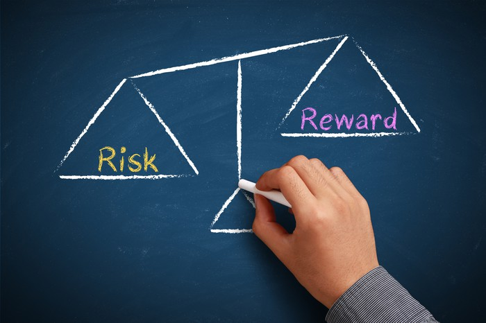 risk vs reward scale