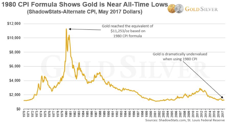 graph gold value