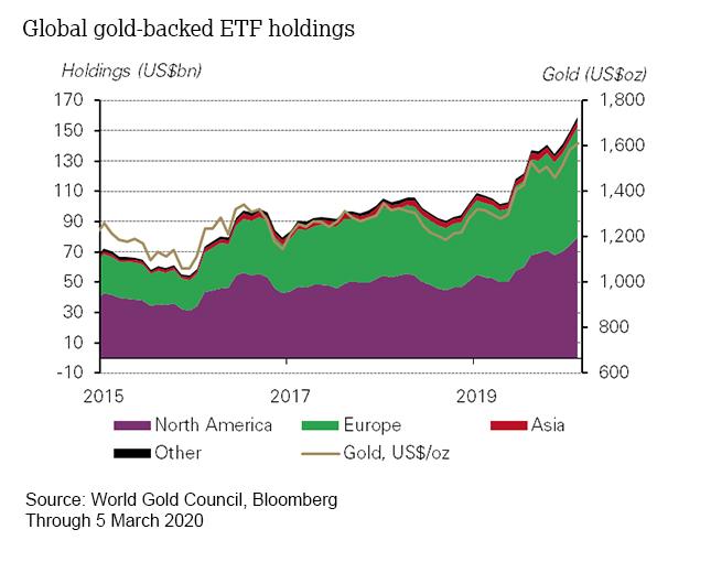 Global gold-backed ETF holdings