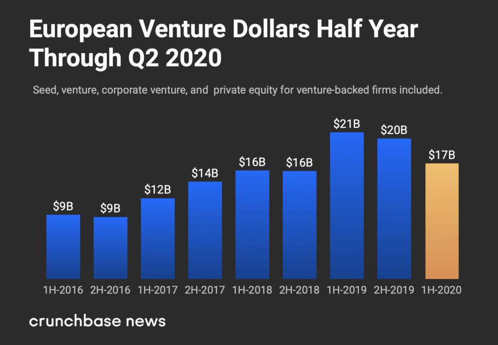 European VC Ahead Despite COVID