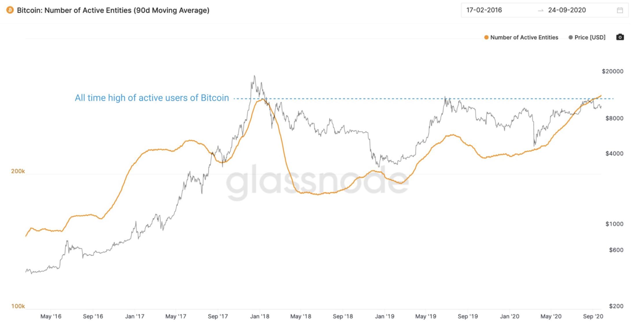 The Curious Stock Market and Bitcoin Correlation