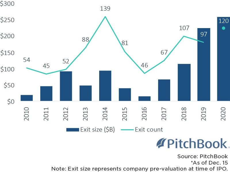 Venture Capital IPOs 2010 to 2020